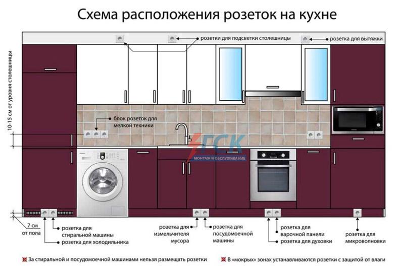 Электрика в кухне