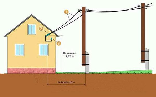 Ввод кабеля в здание воздушным путем