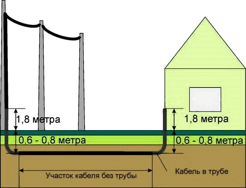 Ввод кабеля в здание подземным путем